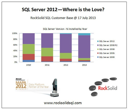 SQL Server 2012 where is the love?