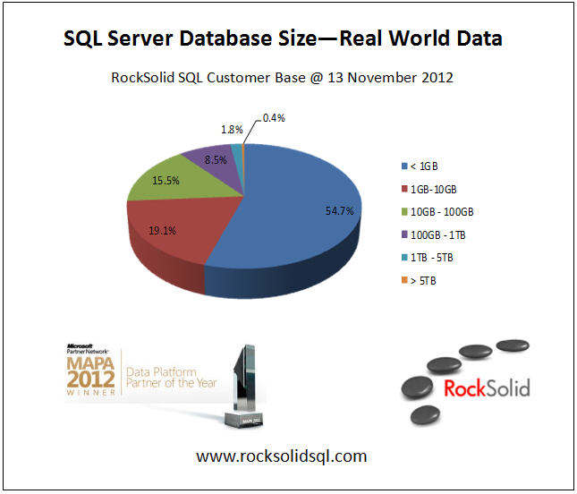 SQL Server Database Size Breakdown