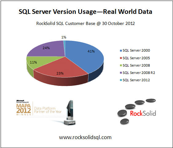 SQL Server Version Breakdown